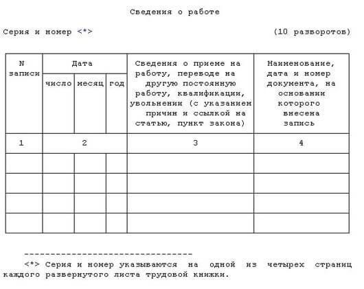 Инструкция по трудовым книжкам