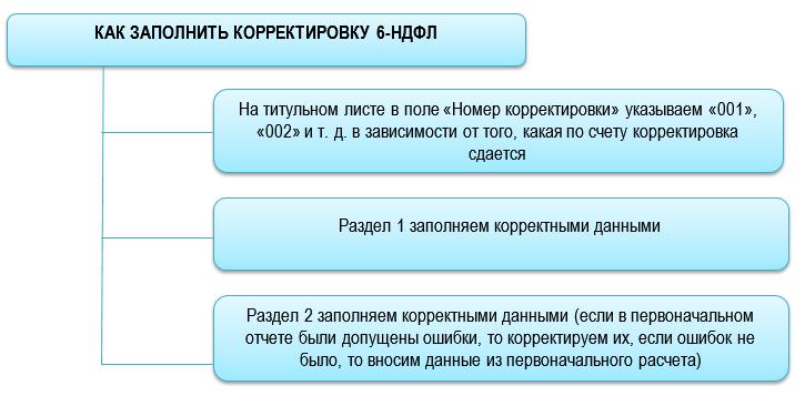 Корректировка 6-НДФЛ