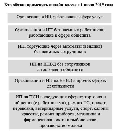 ККТ с 01 июля 2019