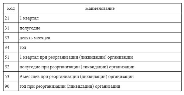 Код периода представления