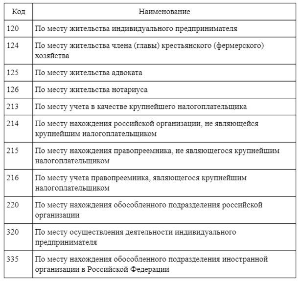 Коды по месту учета