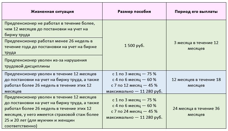 Как начисляется пособие по безработице предпенсионного возраста как рассчитать пенсию шахтера