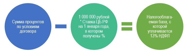Расчет процентов по вкладам в 2021 году