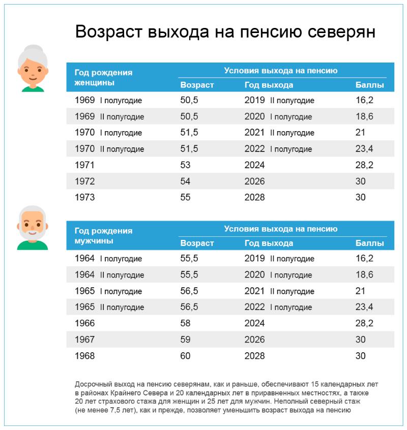 Северный стаж для женщин для пенсии — 2019