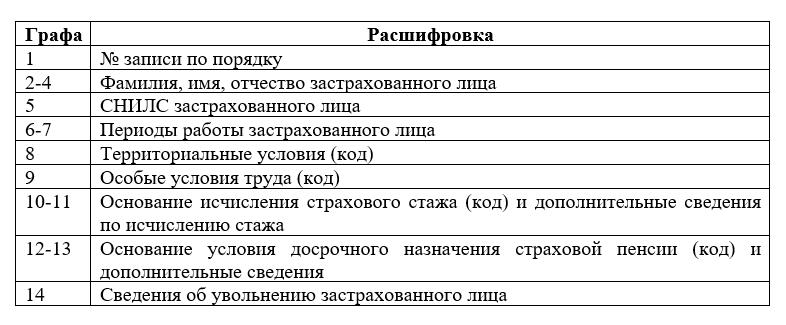 СЗВ-СТАЖ за 2018 год