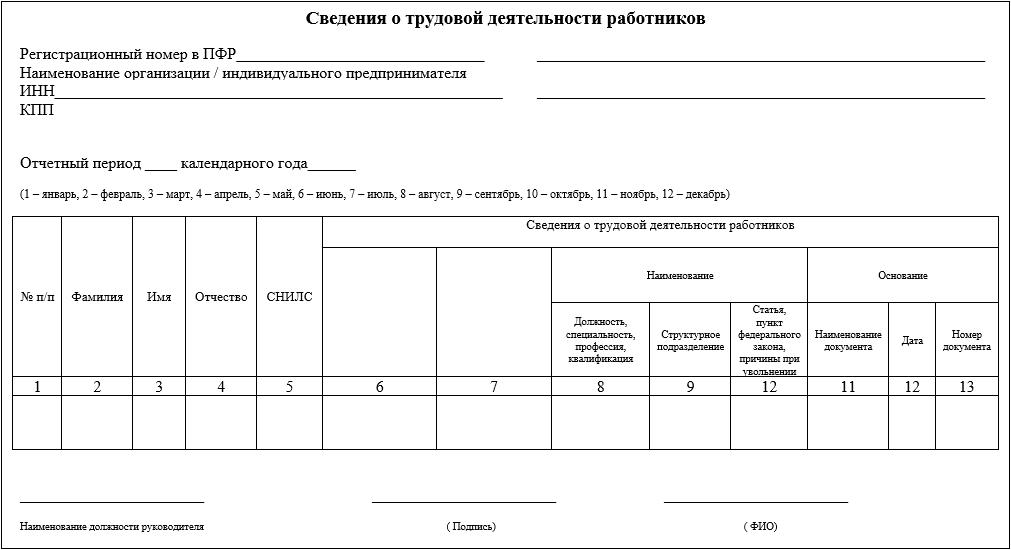Отчет СЗВ-ТД