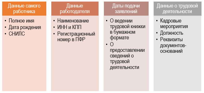 СТД-Р сроки