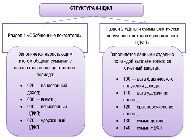 Правила заполнения 6НДФЛ
