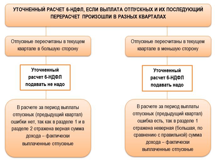 Варианты уточненок 6-НДФЛ