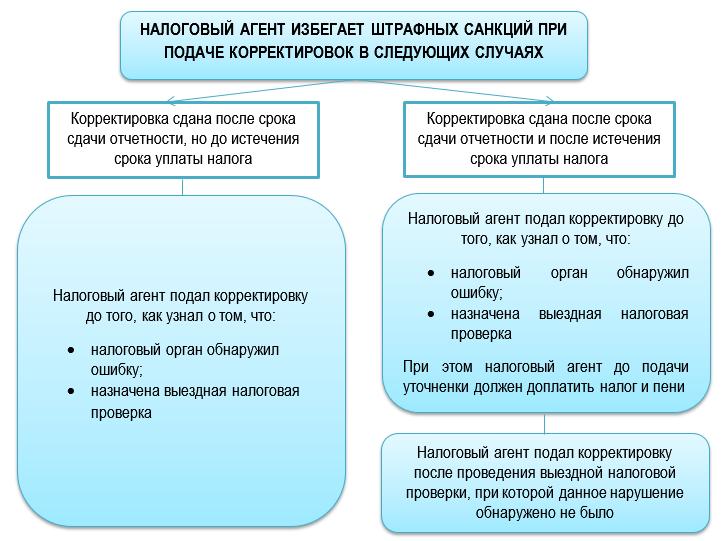 Ответственность за корректировку 6-НДФЛ