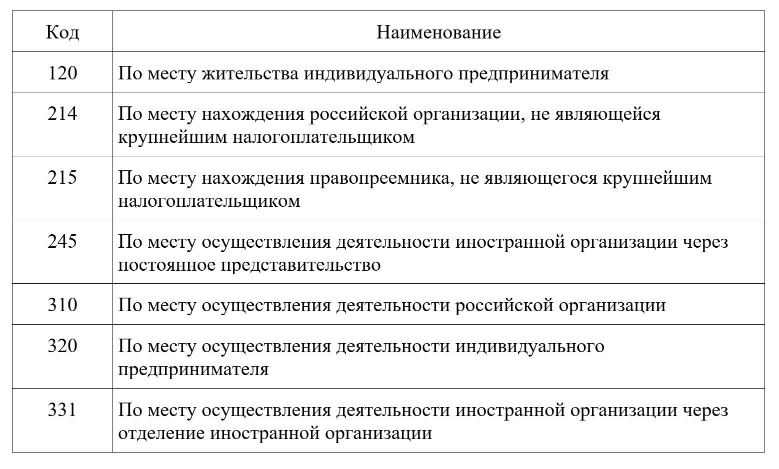 Коды места сдачи ЕНВД