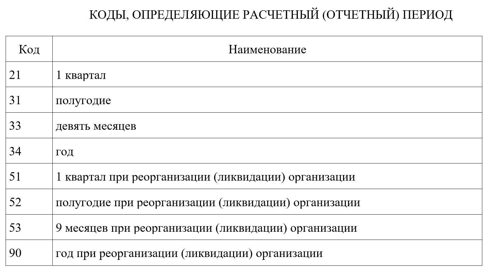 коды периодов РСВ