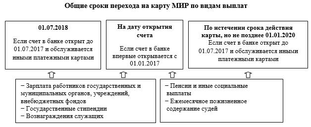 сроки_перехода_на_МИР1