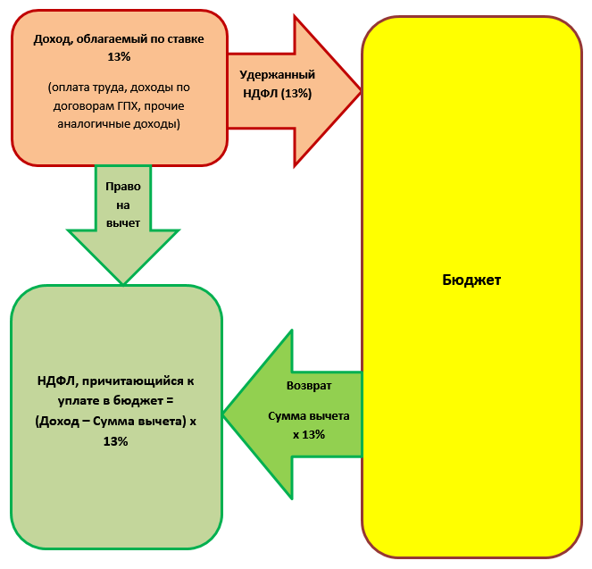 Схема заполнения 3-НДФЛ при ипотеке