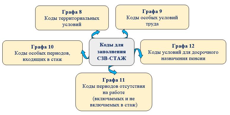 Коды для раздела 3