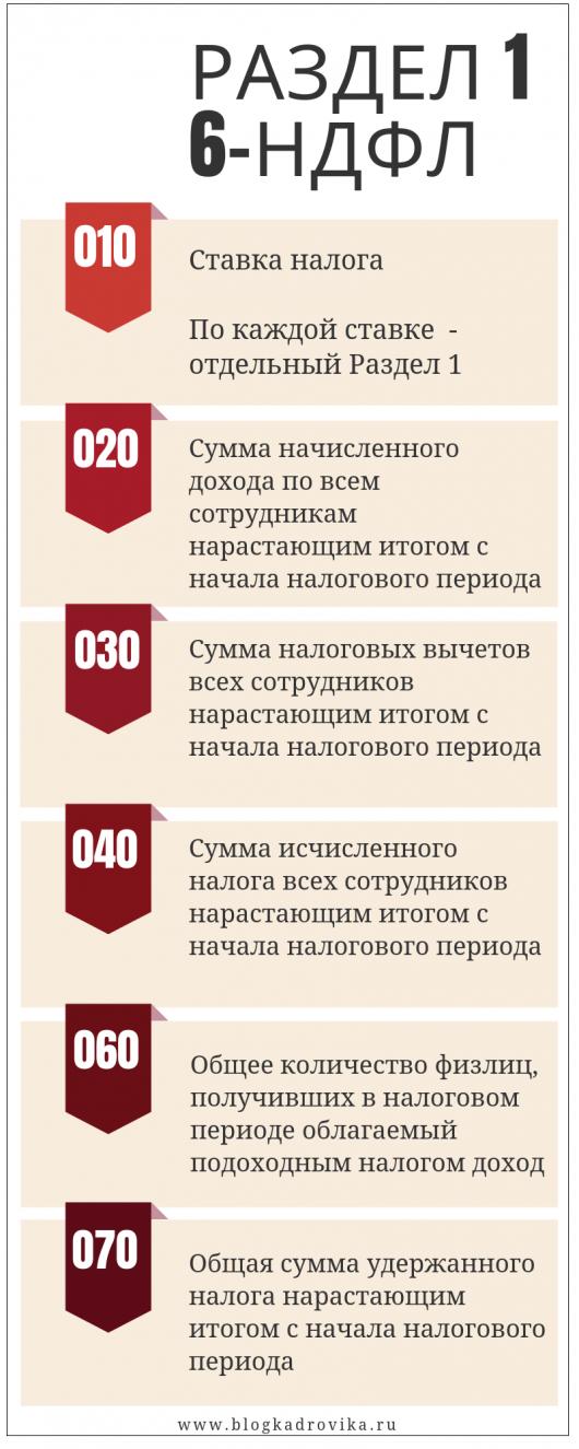 6 НДФЛ за 1 кв. 2019