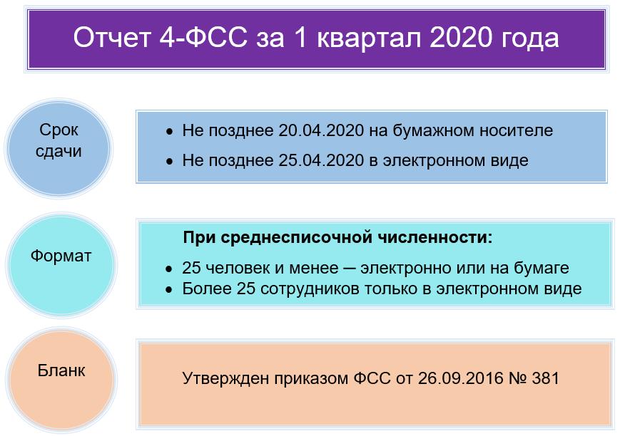 4-ФСС за 1 квартал 2020 года: бланк и образец