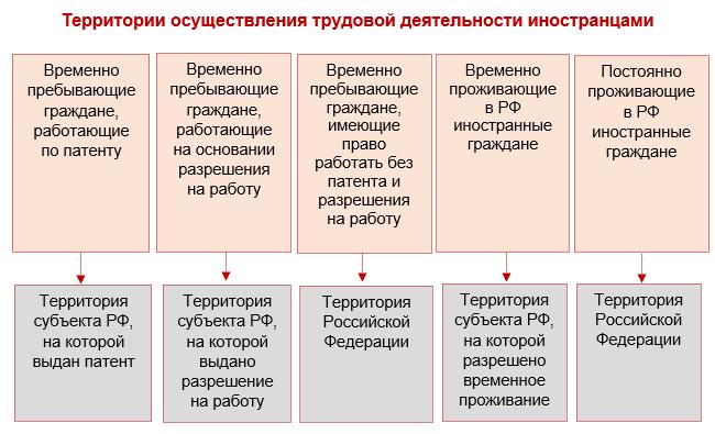 Трудовой договор с иностранным гражданином: особенности заключения и расторжения договора