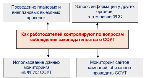 Что такое карты СОУТ (специальной оценки условий труда)