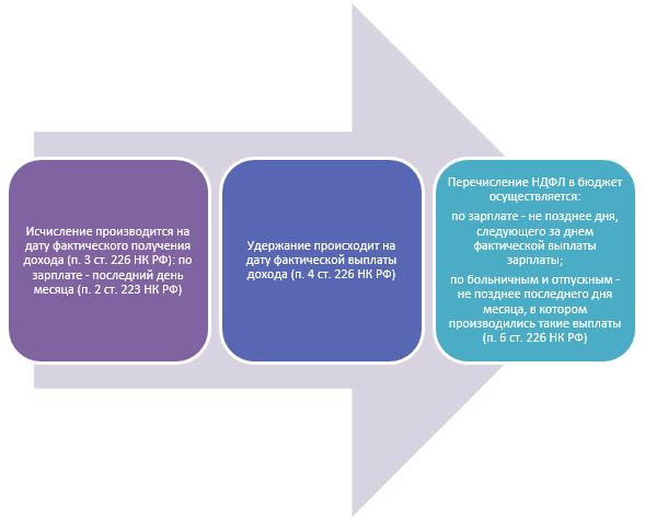 Сроки перечисления НДФЛ в 2020 году: таблица