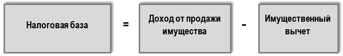 Формула расчета налоговой базы по НДФЛ