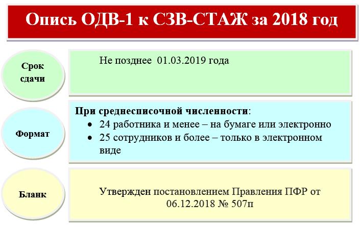 Таблица кодов территориальных условий труда в 2019 году