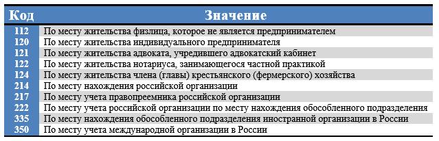 ЕРСВ за 1 к. 2019