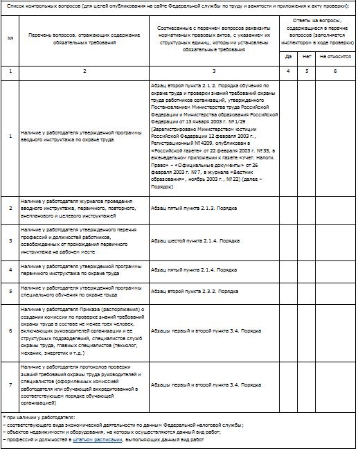 Проверочные листы по охране труда на 2018 год