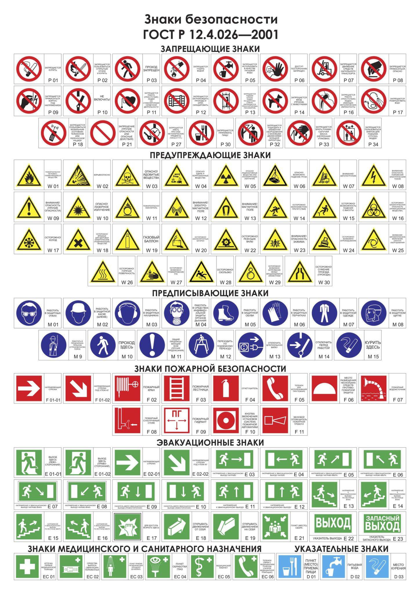 Знаки безопасности по охране труда по гост -2015