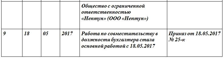 Трудовая книжка совместителя: запись о переводе на основное место работы